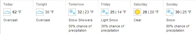 Weather Forecast brought to you by wunderground.com